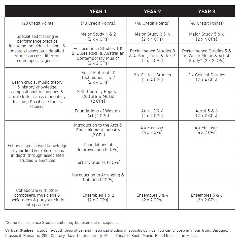 https://aim.edu.au/wp-content/uploads/2021/07/Bach_Music_Contemporary_Overview.png