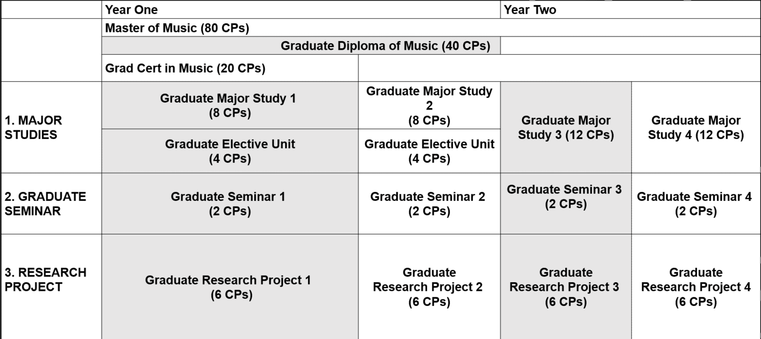 Master of Music Course Overview